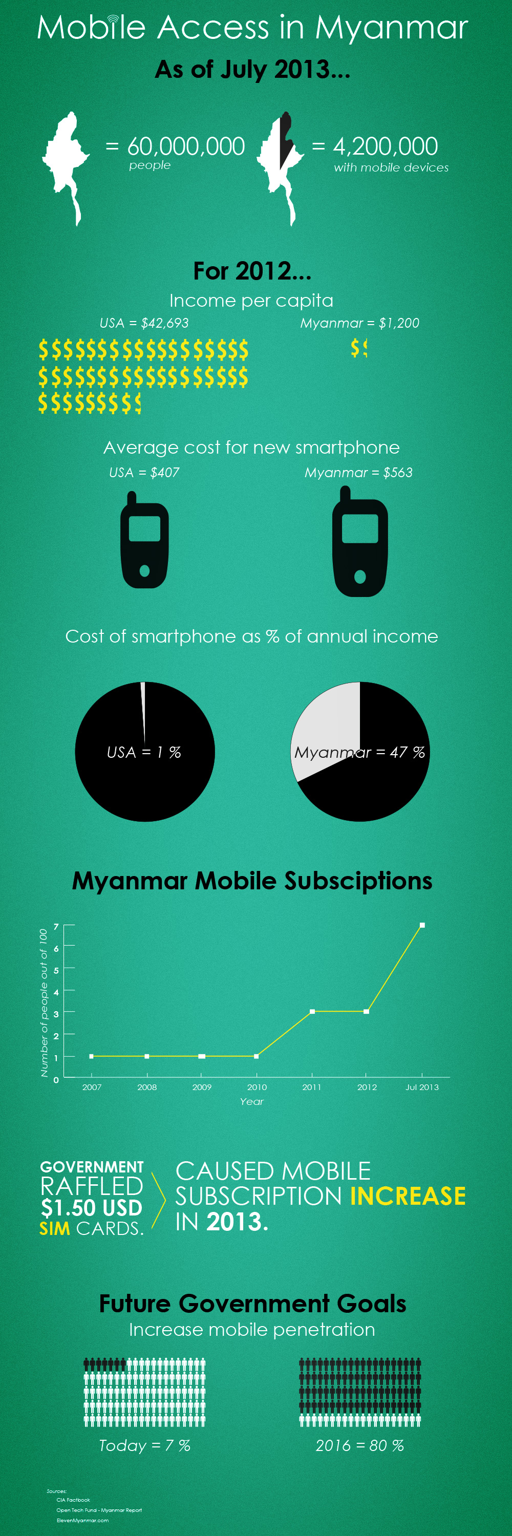 Mobile Usage in Myanmar: INFOGRAPHIC