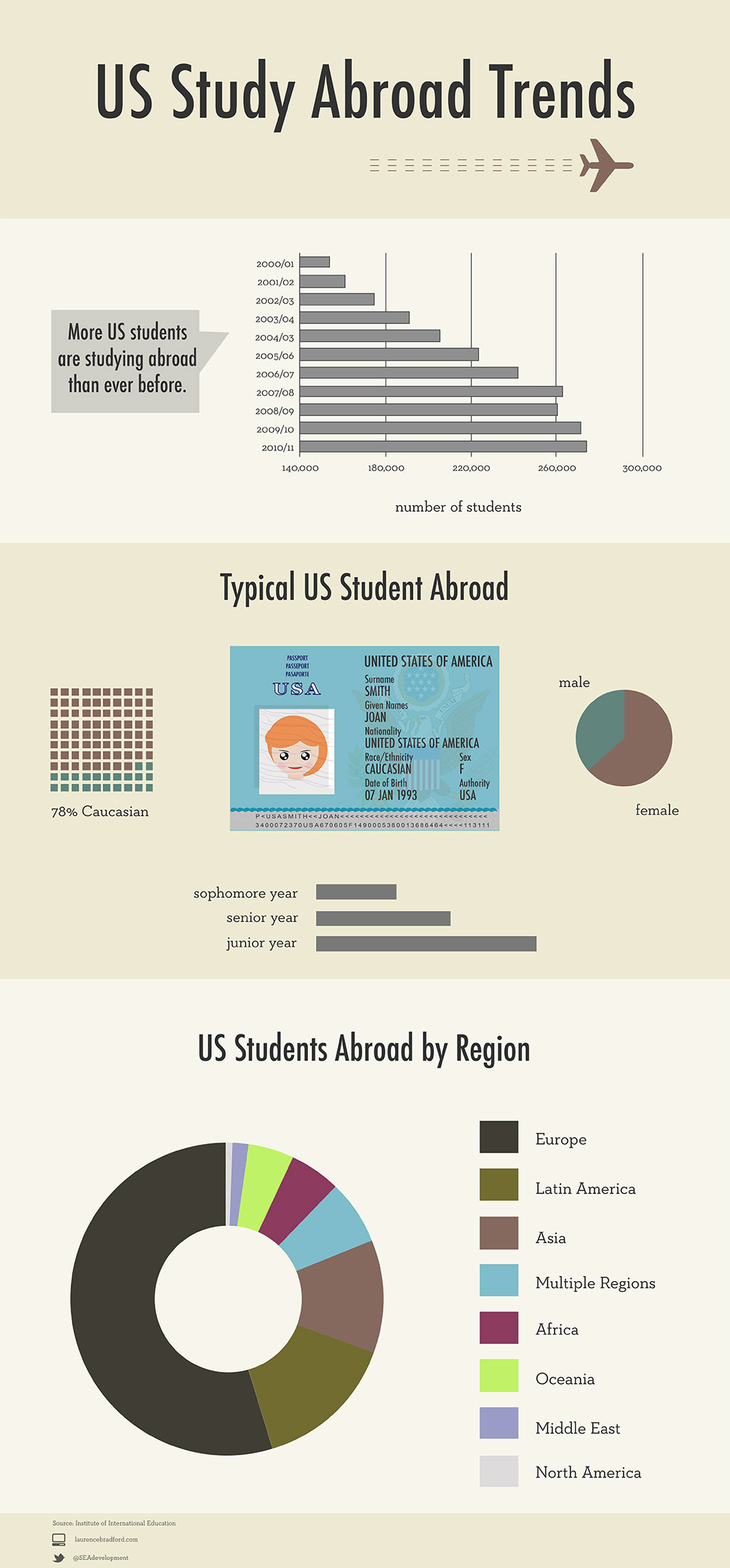 US Study Abroad Trends
