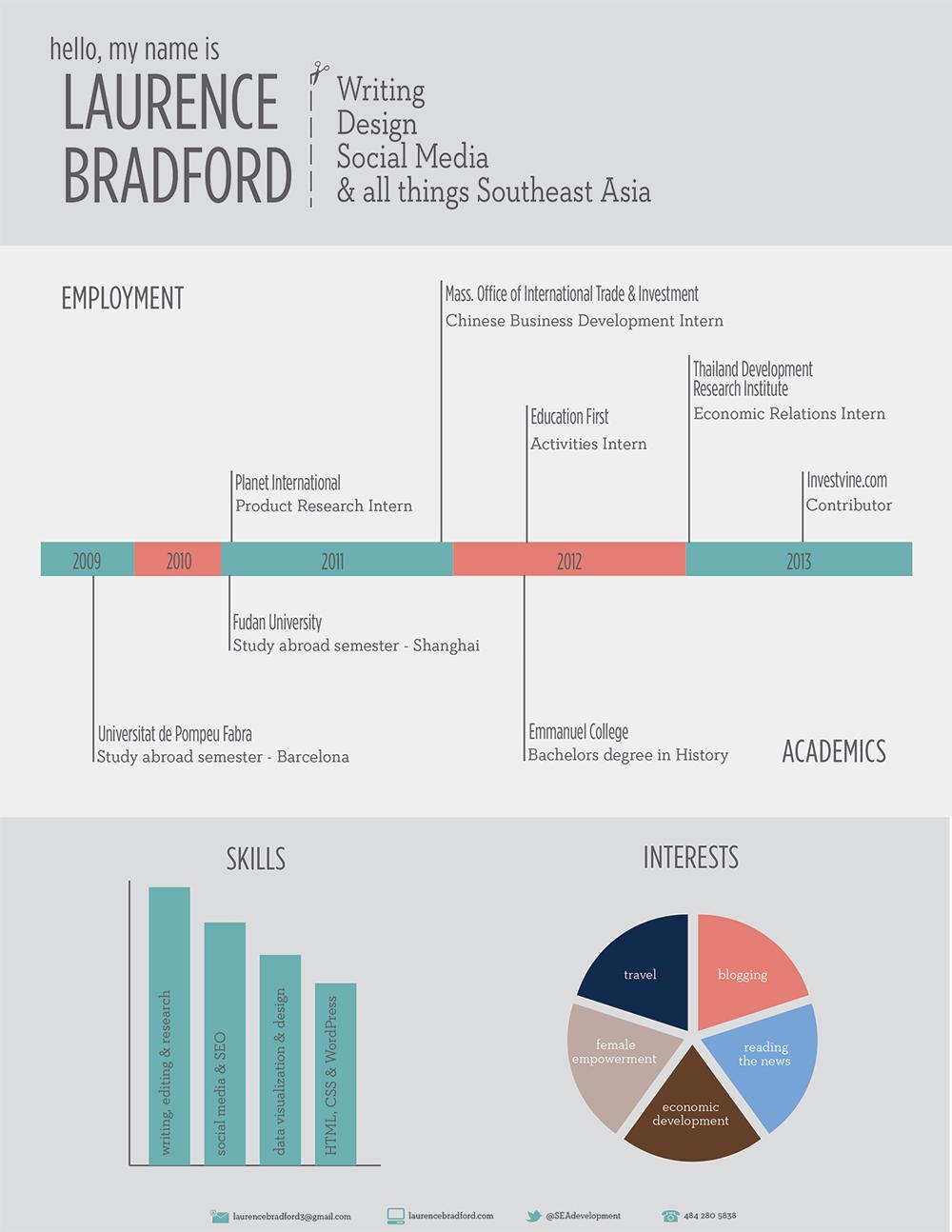 visual resume - Laurence Bradford