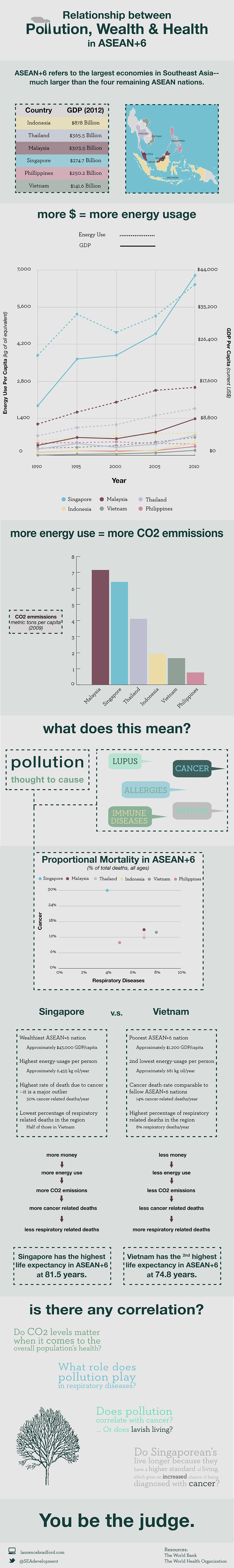 Pollution, Wealth and Health in ASEAN + 6