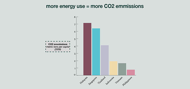 Bar Graph showing Emissions - Pollution, Wealth and Health in ASEAN + 6