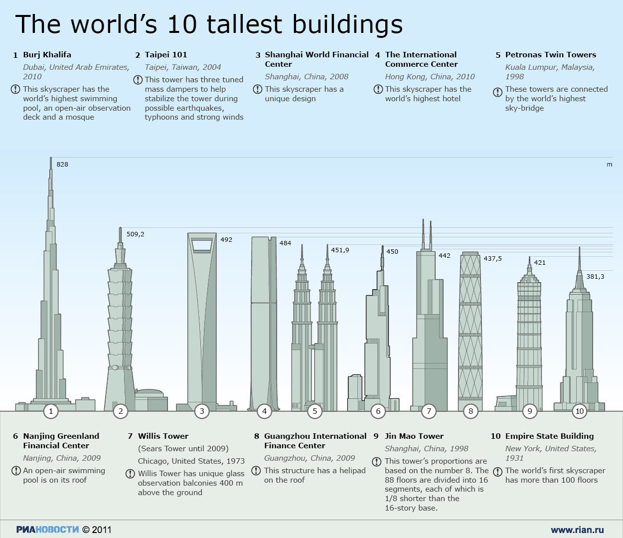 Infographic of the 10 Tallest Buildings of the World, most of which are in East Asia.
