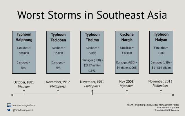 Timeline of worst storms in Southeast Asia's Recent History
